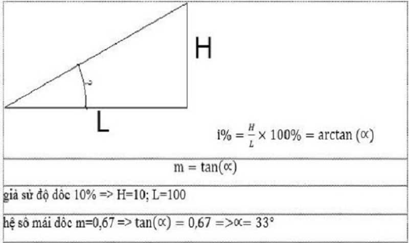Công thức dùng để tính toán độ dốc của mái thái i trong xây dựng
